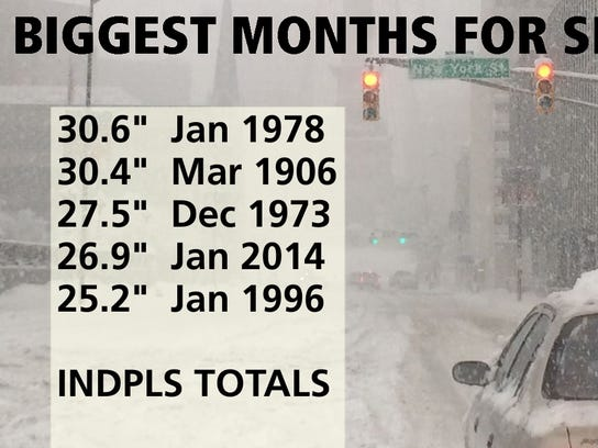 This has been the second-snowiest January ever.