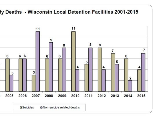 The number of local jail inmate suicides in Wisconsin