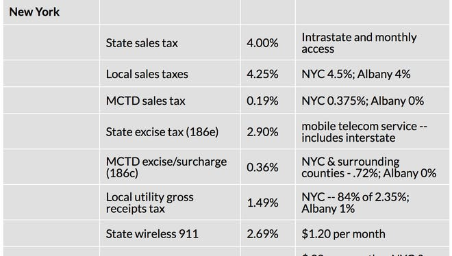 New York ranked third in the nation for the highest cell-phone taxes in the nation in a report released Oct. 11, 2016, by the Washington D.C.-based Tax Foundation
