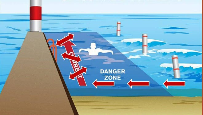 Illustration of the danger zone for New Buffalo beach.