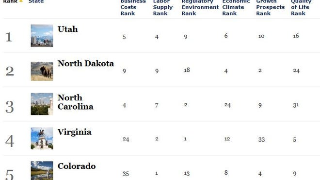 Forbes top 5 rankings
