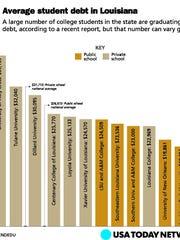 Average student debt in Louisiana
