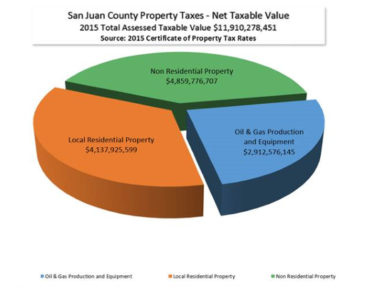 Above is a breakdown of San Juan County's net taxable property values.