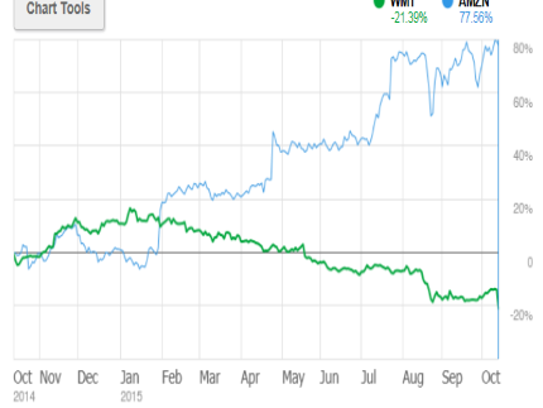 Walmart shares are practically a mirror image of Amazon.com's