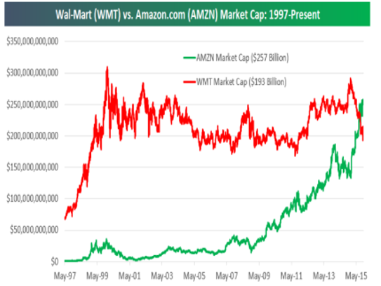 It took 18 years, but Amazon is now more valuable than