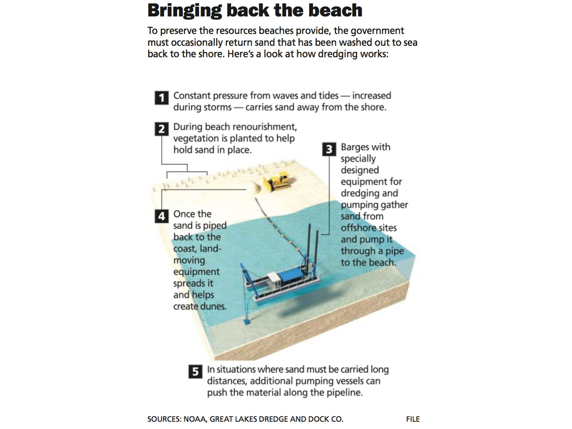 To preserve the resources beaches provide, the government
