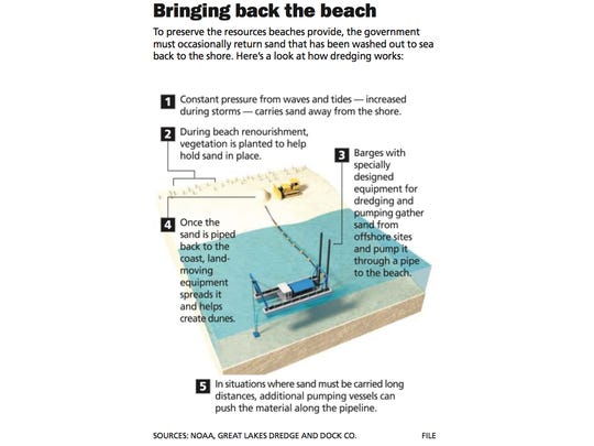To preserve the resources beaches provide, the government must occasionally return sand that has been washed out to sea back to shore.