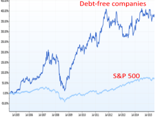 S&P 500 companies with no debt the past 10 years have