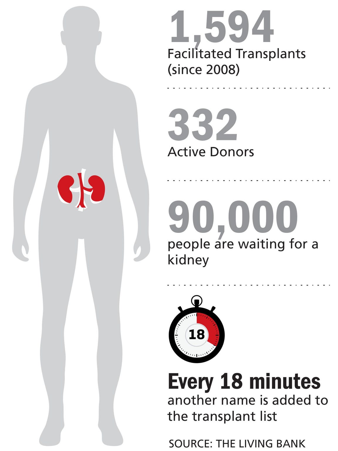 Kidney donations