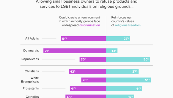 White evangelicals are the only Christian group whose