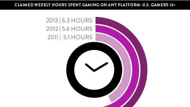 A graphic from Nielsen's 360 Gaming Report shows that overall time spent gaming is on the rise.