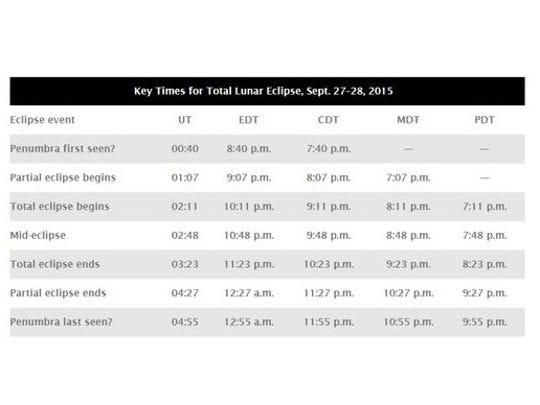Key times for total Lunar Eclipse, Sept. 27-28, 2015.