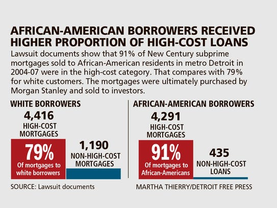 African-American borrowers received higher proportion