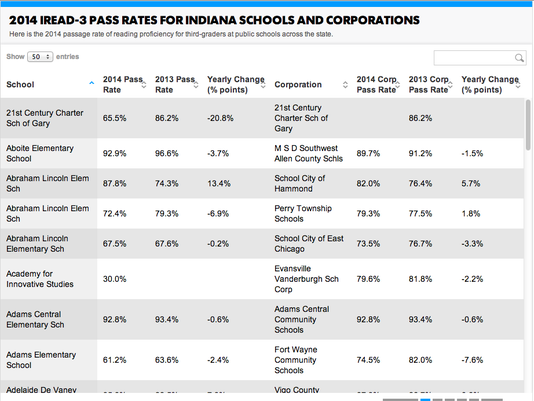 2014 spring IREAD-3 pass rates
