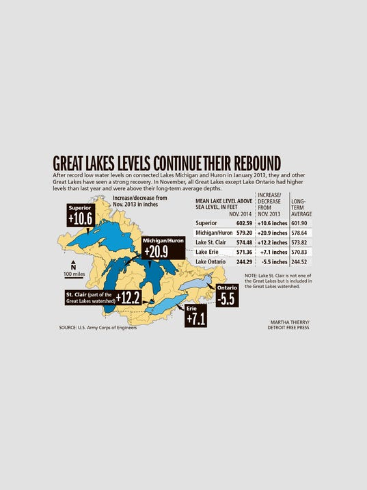 DFP Great Lakes levels MAP PRESTO.jpg