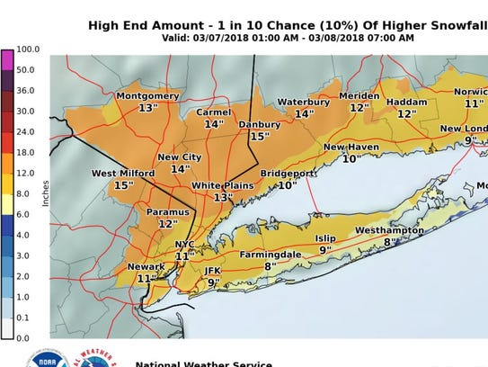 high-end amount forecast