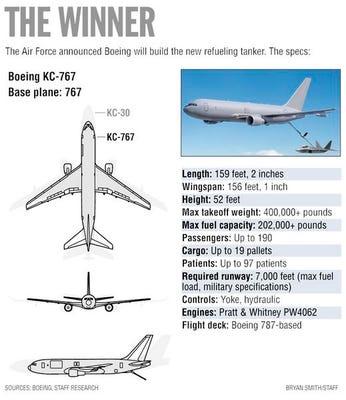 Boeing wins KC-X tanker battle