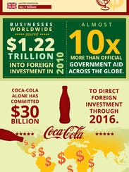 FTFin-Foreign-aid