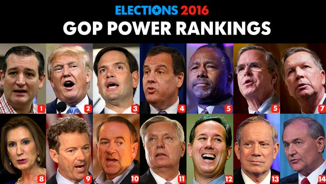 Week 16 results for USA TODAY's GOP Power Rankings.