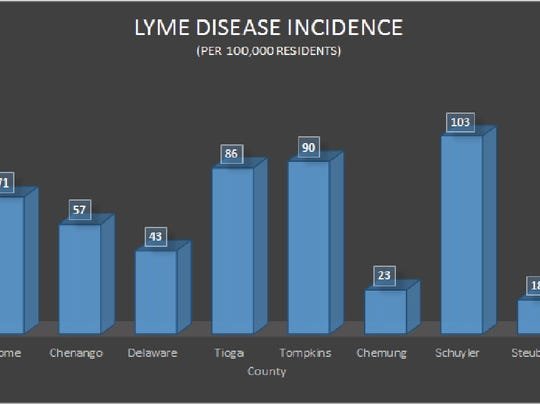 Incidence of Lyme disease in the Tier.