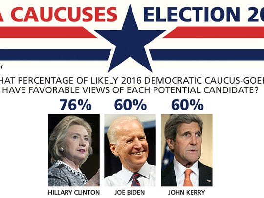 Hillary Clinton leads the way in the latest Des Moines Register Iowa Poll of potential caucus-goers.