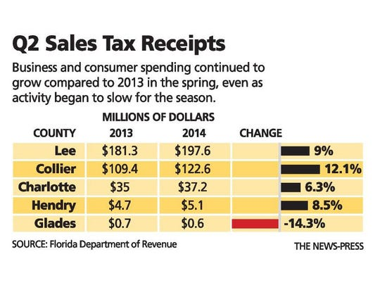 Sales receipts for quarter 2 continued to grow