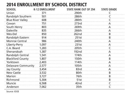 2014 enrollment by school district.