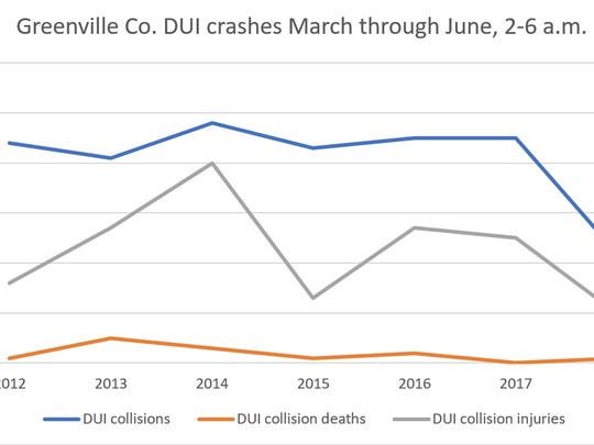 This chart uses data collected in Greenville County of DUI crashes from March through June between the hours of 2 and 6 a.m. The blue line indicates overall DUI crash numbers, the gray line are DUI crash injuries and the orange line are DUI crash fatalities.