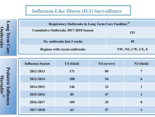 Influenza-like illness surveillance