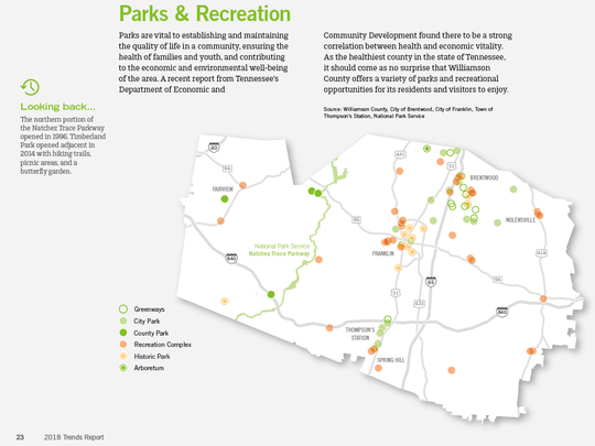 Williamson, Inc's 2018 Trends Report shows the location of every park, green way and historic site in the county.