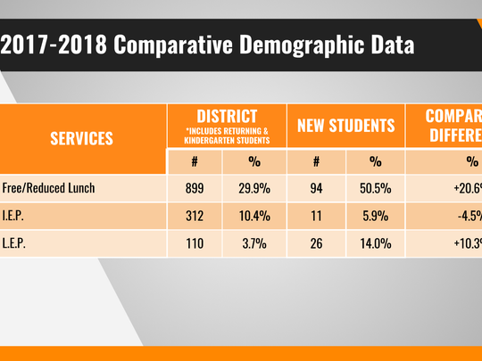 Data compiled at York Suburban School District shows