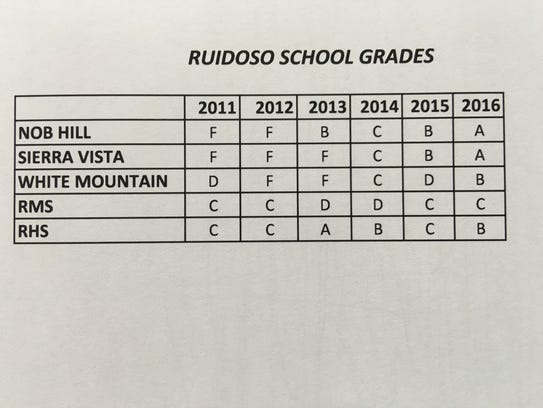 This year's school grades from PED for Ruidoso schools