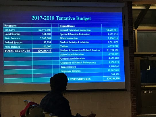An overview of the budget is presented at the BOE meeting