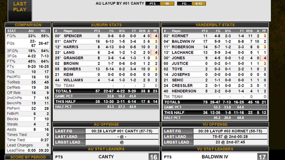 Auburn at Vanderbilt final box score. Vanderbilt defeated Auburn 75-57.