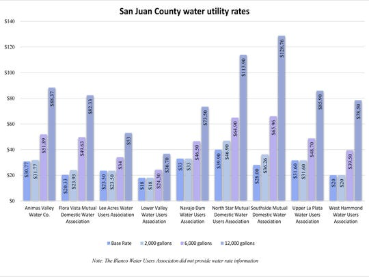 San Juan County water utility rates