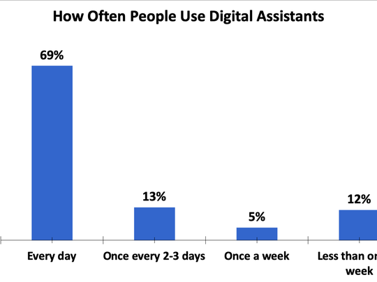 Chart showing frequency of voice assistant usage in the United States