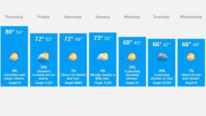 Salem area weather.