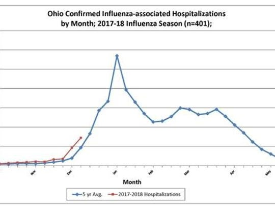 Flu is now widespread in Ohio, the state health department