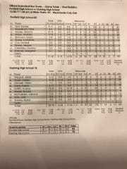 Box score of the Penfield-Ossining girls basketball game Dec. 28, 2017.
