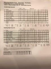 Box score of the Penfield-Ossining girls basketball