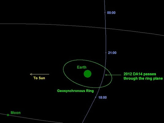 NASA: Asteroid to give Earth close shave