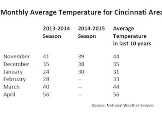 Monthly average temperature for Cincinnati area