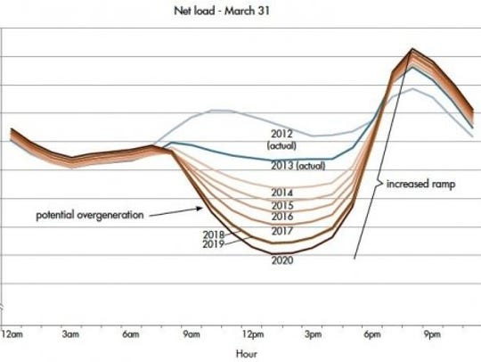 """The """"duck curve"""" illustrates the demand for energy"""