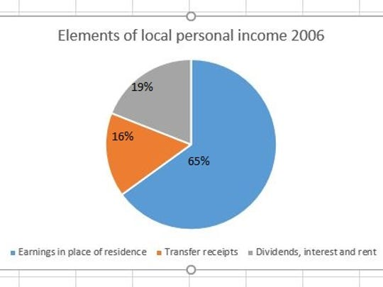 Components of local personal income, Tom Green County 2006