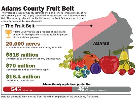 Adams County Fruit Belt