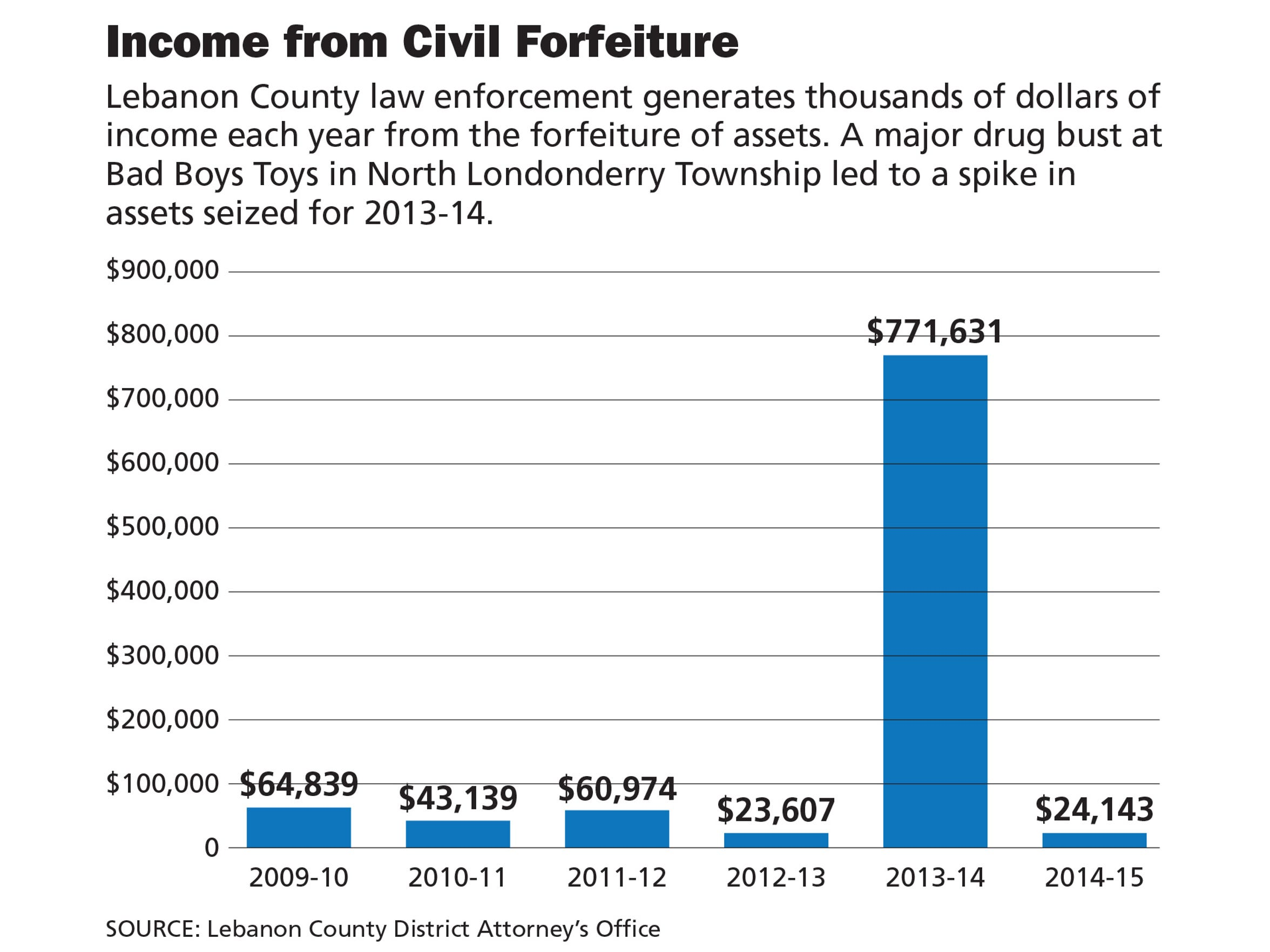 Civil forfeiture in Lebanon County.