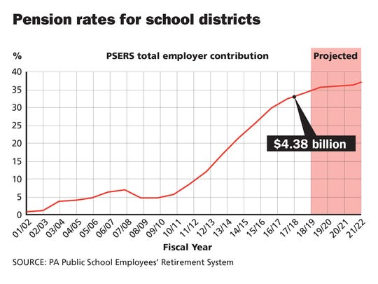 The percentage of payroll that school districts across the state are required to pay into the school employees' pension plan has increased steadily since 2009.