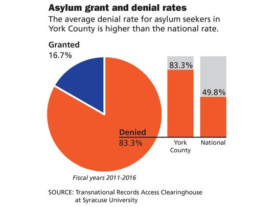 In Fiscal Years 2011–2016, judges at York Immigration Court denied 83.3 percent of asylum claims, according to data from the Transactional Records Access Clearinghouse at Syracuse University. Meanwhile, the national rate of denials during that time was 49.8 percent.