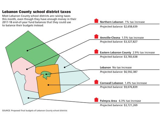 lebanon-county-school-taxes.jpg