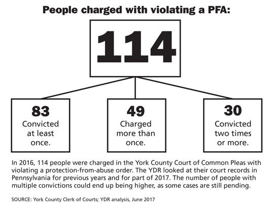In 2016, 114 people were charged in the York County Court of Common Pleas with violating a protection-from-abuse order. The YDR looked at their court records in Pennsylvania for previous years and for part of 2017. The number of people with multiple convictions could end up being higher, as some cases are still pending.